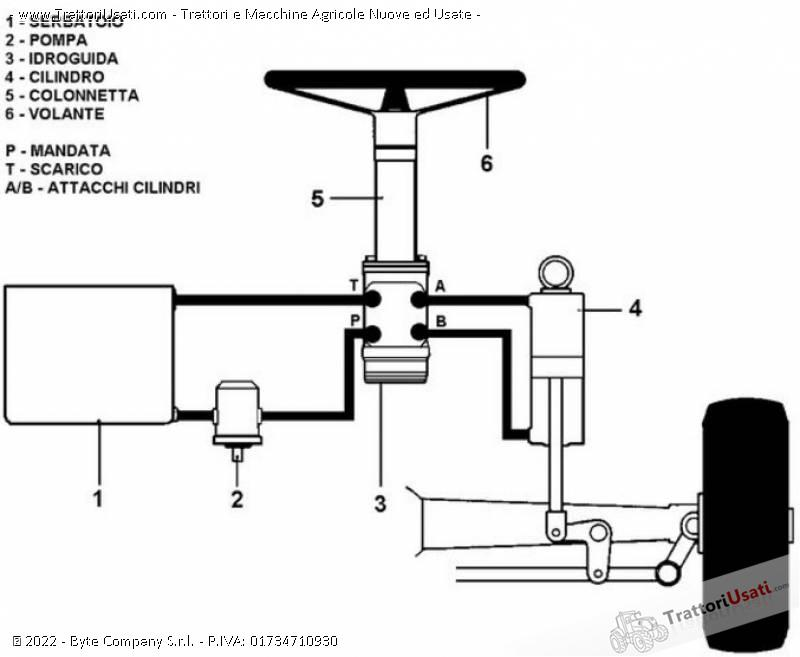 Kit guida  - idrostatica 0